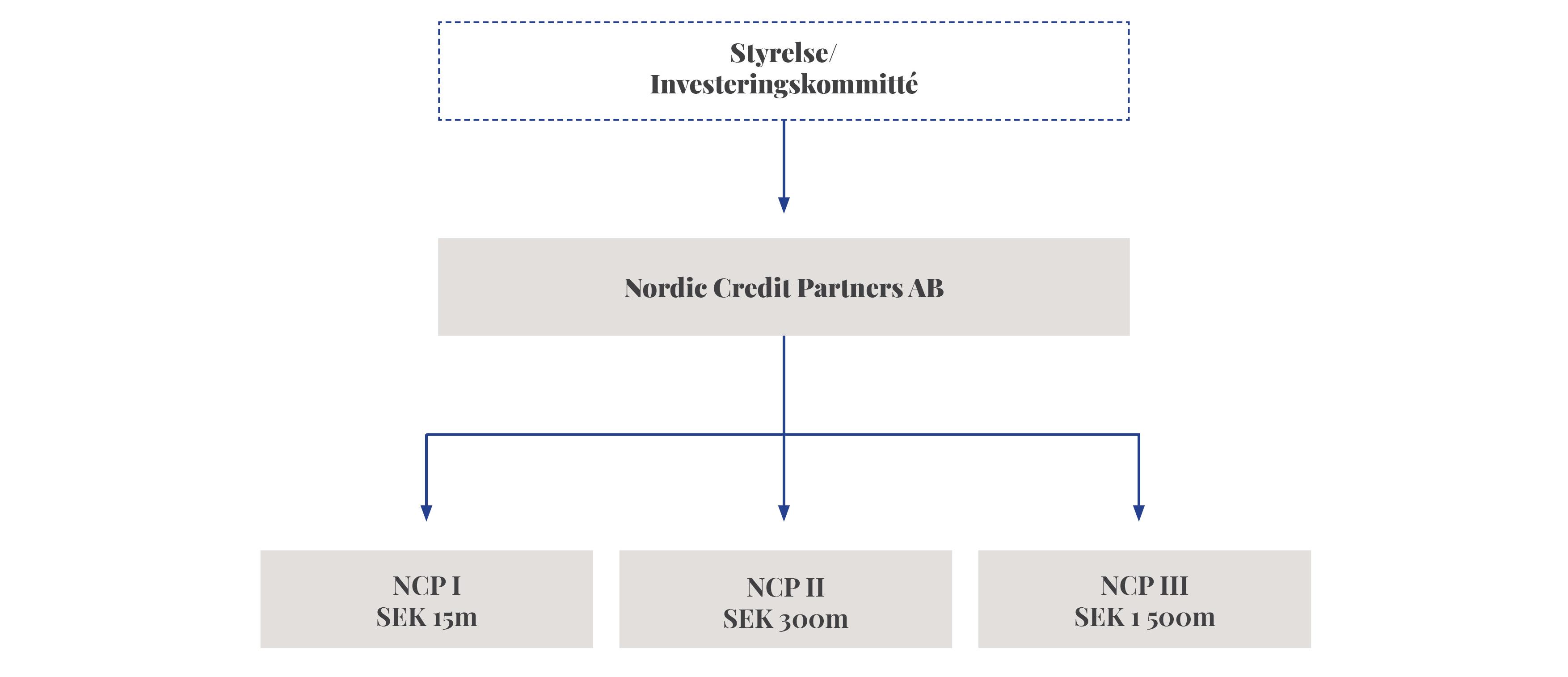 Nordic Credit Partners struktur