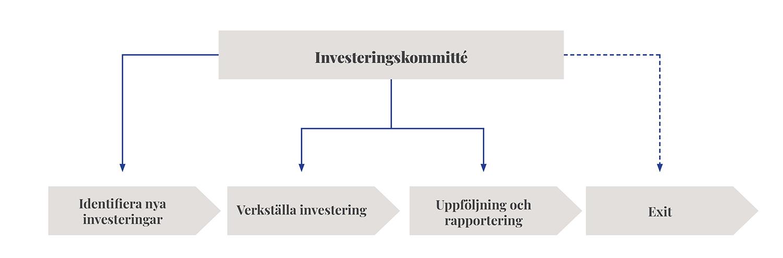 Bild på Nordic Credit Partners strategi