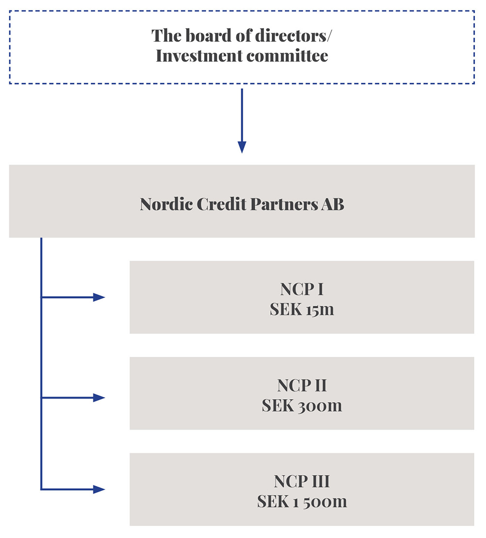 NCP internal structure